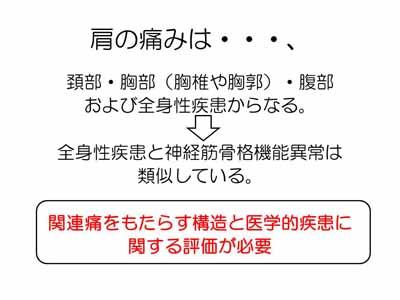 【図】肩の痛みの評価