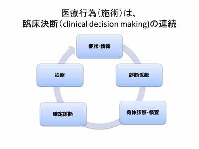 【画像】臨床決断の連続